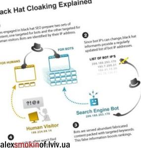 Cloaking (клоакинг)